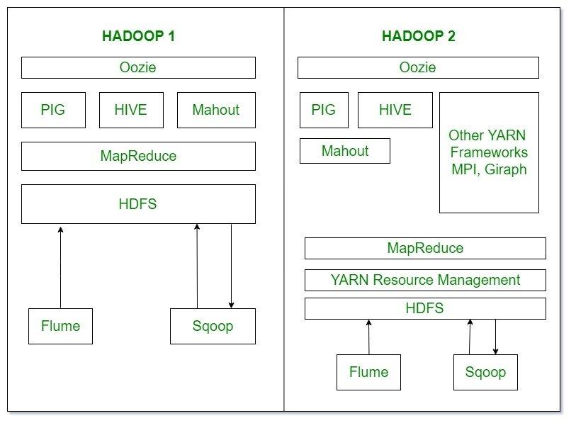 Ecosystem-of-Hadoop-1-and-Hadoop-2 Hadoop Interview Questions