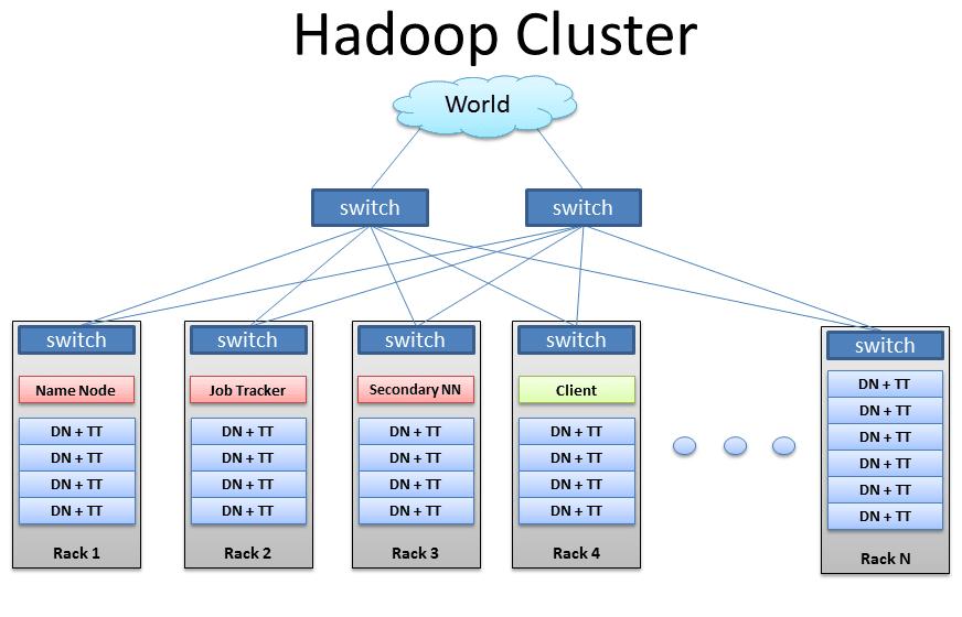Hadoop-Cluster