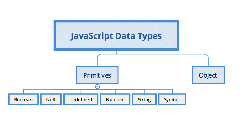 JavaScript Data Types Described with Blue Blocks On White Background, Type: JS Interview Questions