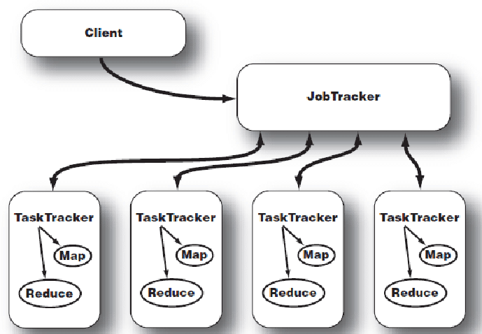 Speculative Execution Hadoop related question