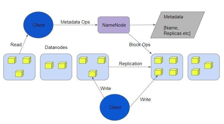 Namenode-Datanode-Interaction