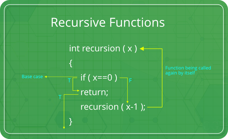 green background; recursive function described with a code in the middle