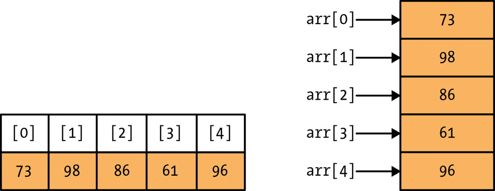 arrays in coding interview questions