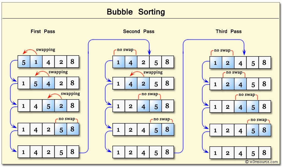 Bubble sort method described in a picture. Type: coding interview questions