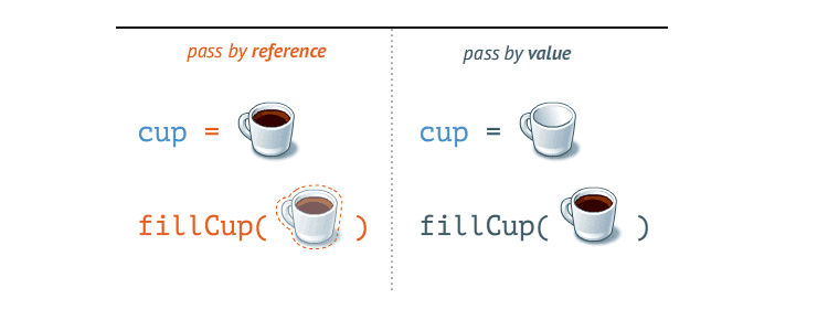 pass by reference vs pass by value described with filled and empty cups; type: JavaScript Interview Questions