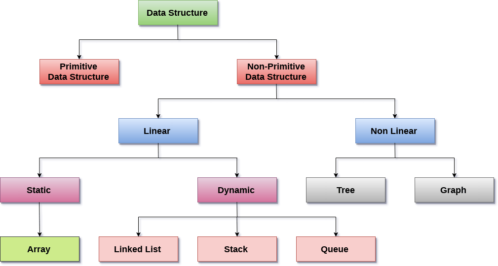 types of data structure shown in a chart