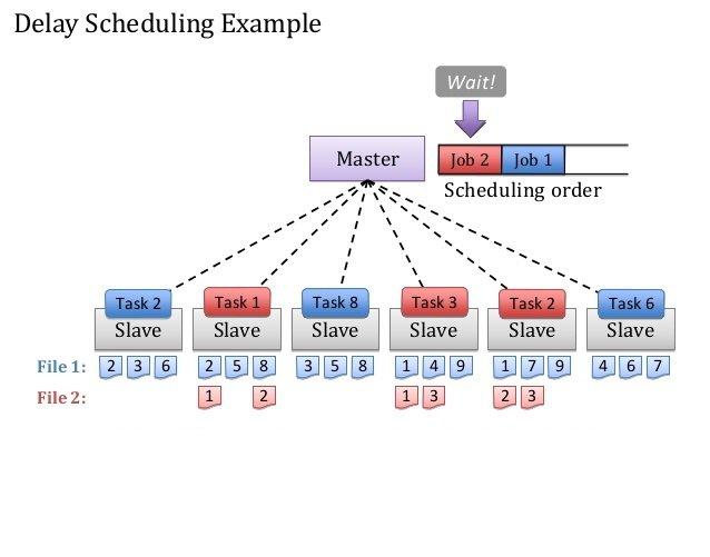 hadoop-scheduler