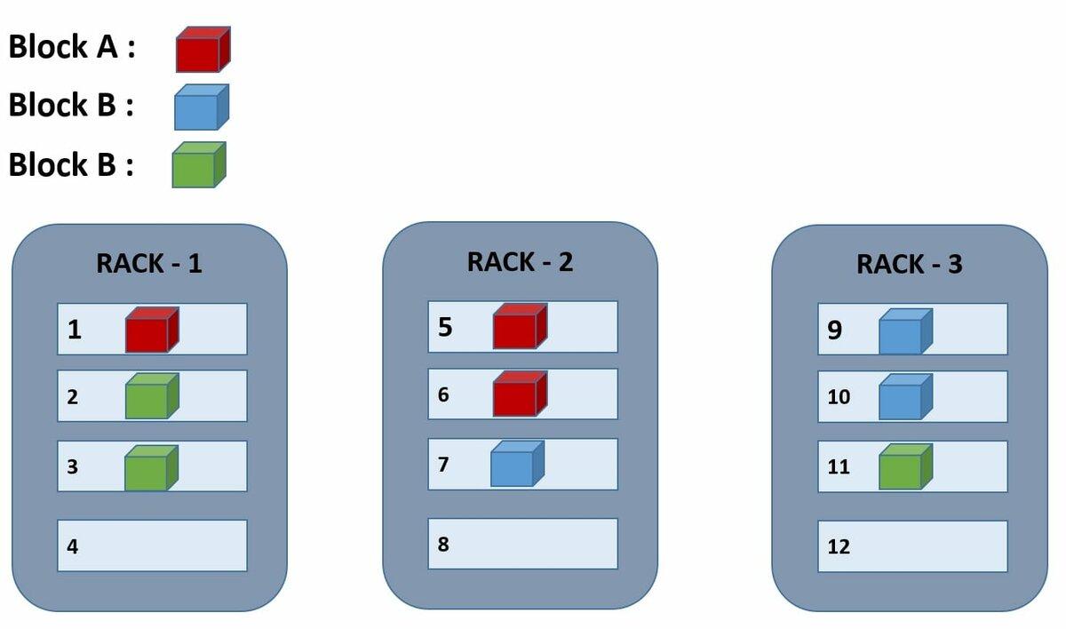 rack awareness hadoop related question