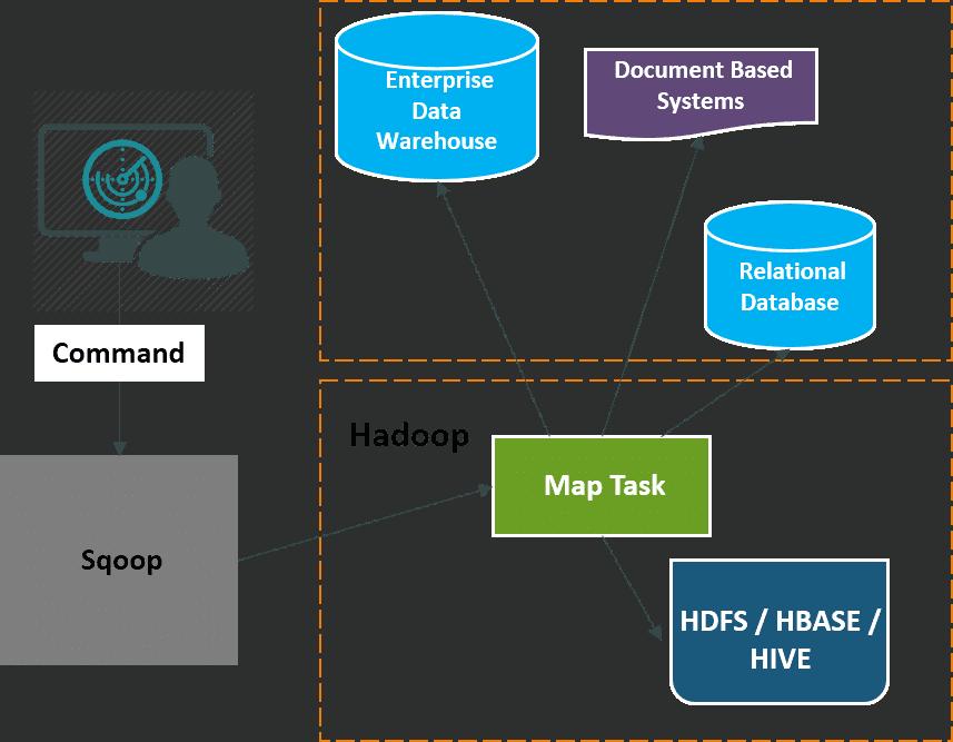 squoop Hadoop related question