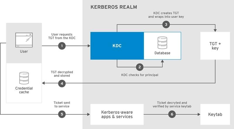 Kerberos administration