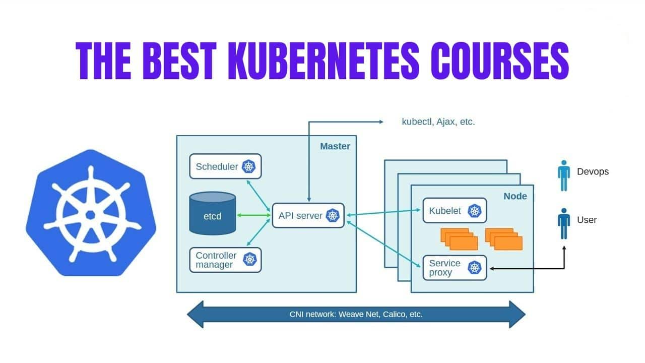 top kubernetes courses
