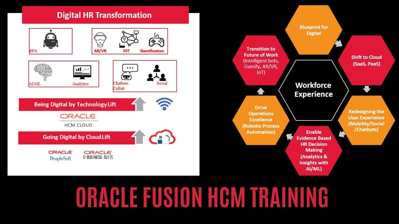 FUSION HCM TRAINING