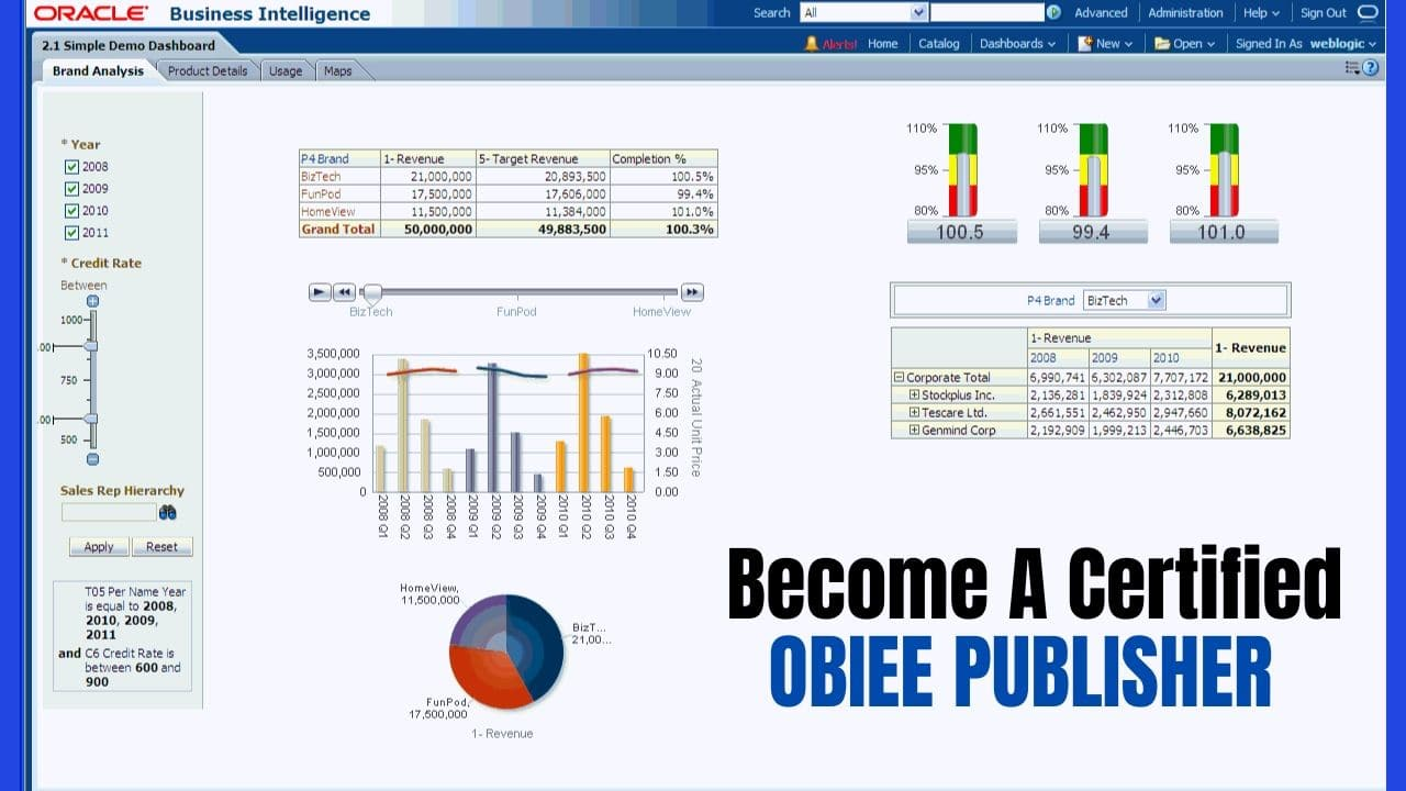 Become a certified obiee publisher