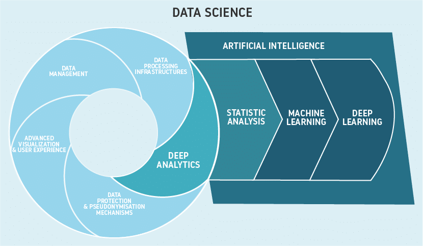 data science relation with AI