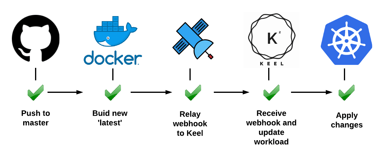 Learn to Deploy Docker Containers