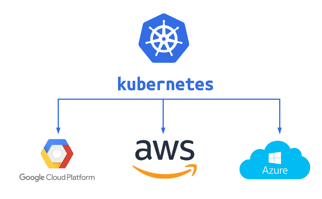 Deploy containers on Cloud Platforms