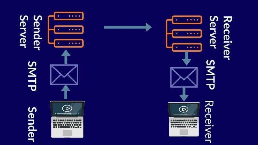 SMTP and IMAP