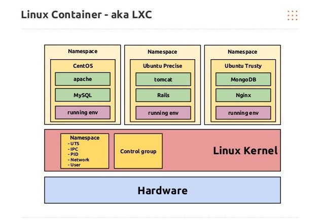Linux containers basic components