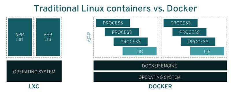 lxc vs docker