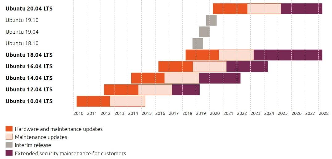 stability of ubuntu