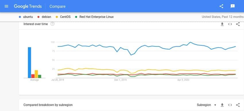 trend comparison among Ubuntu RHEL Debian CentOS