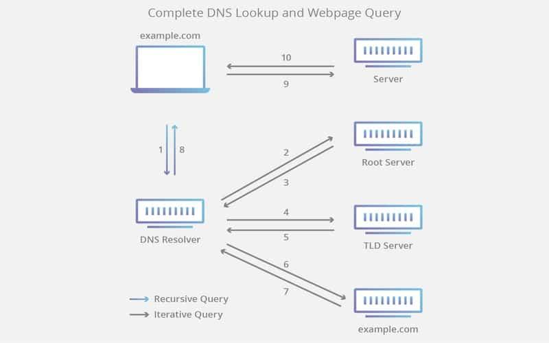 path of a Ubuntu DNS query