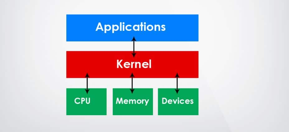 kernel flow chart