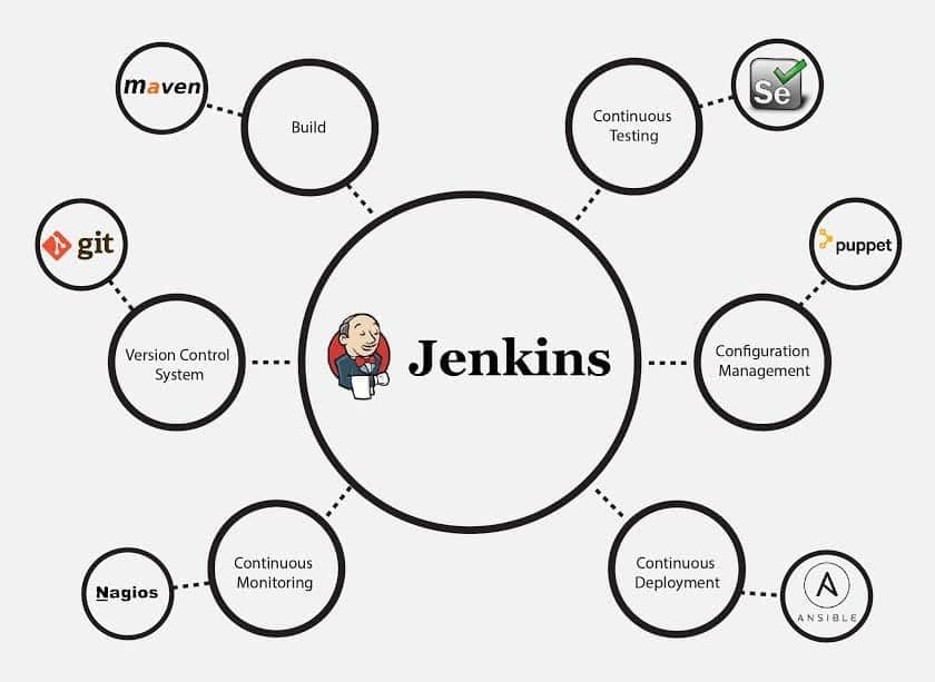 jenkins in open source build automation tools