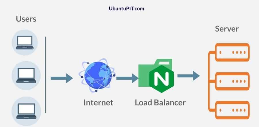 load balancer Nginx web server