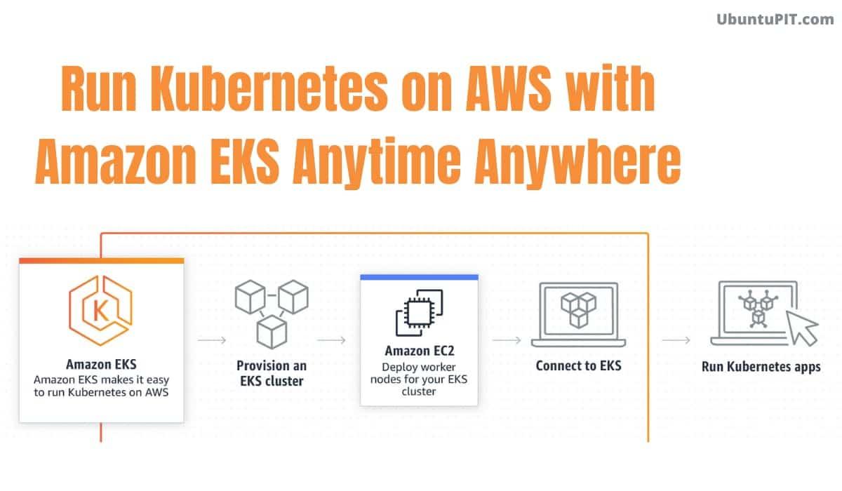 Amazon EKS for Deployment
