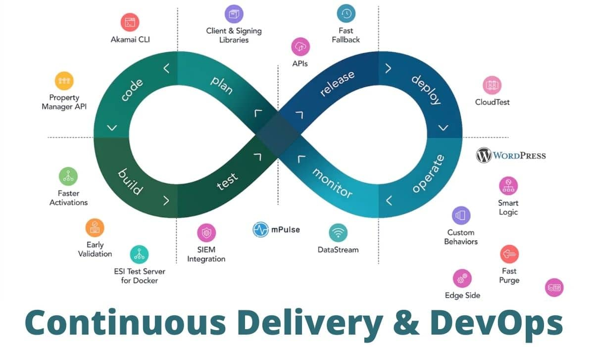 DevOps certification for Continuous Delivery