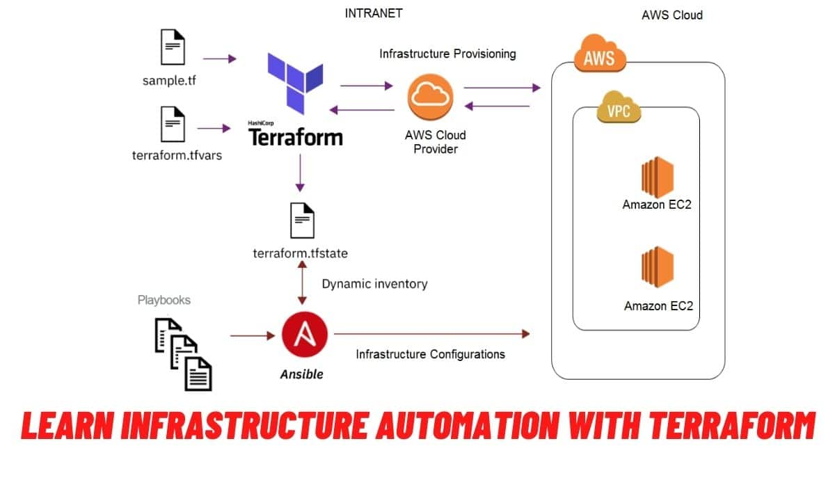 INFRASTRUCTURE AUTOMATION WITH TERRAFORM