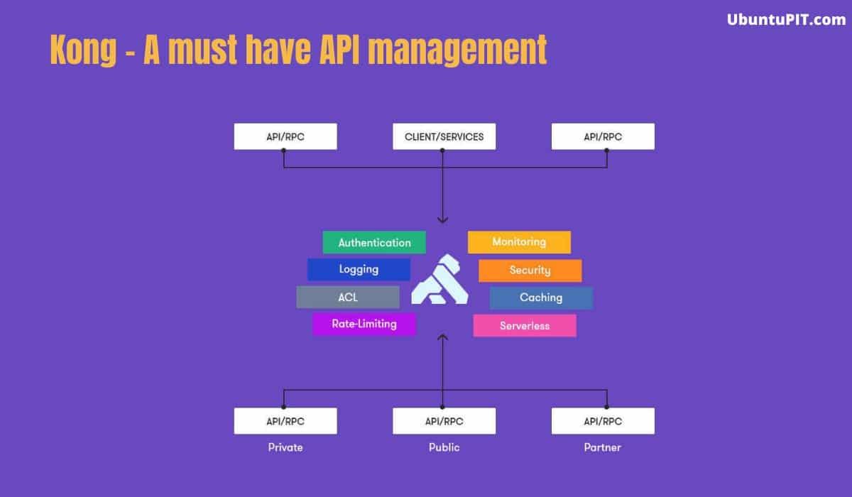 KONG API management tool