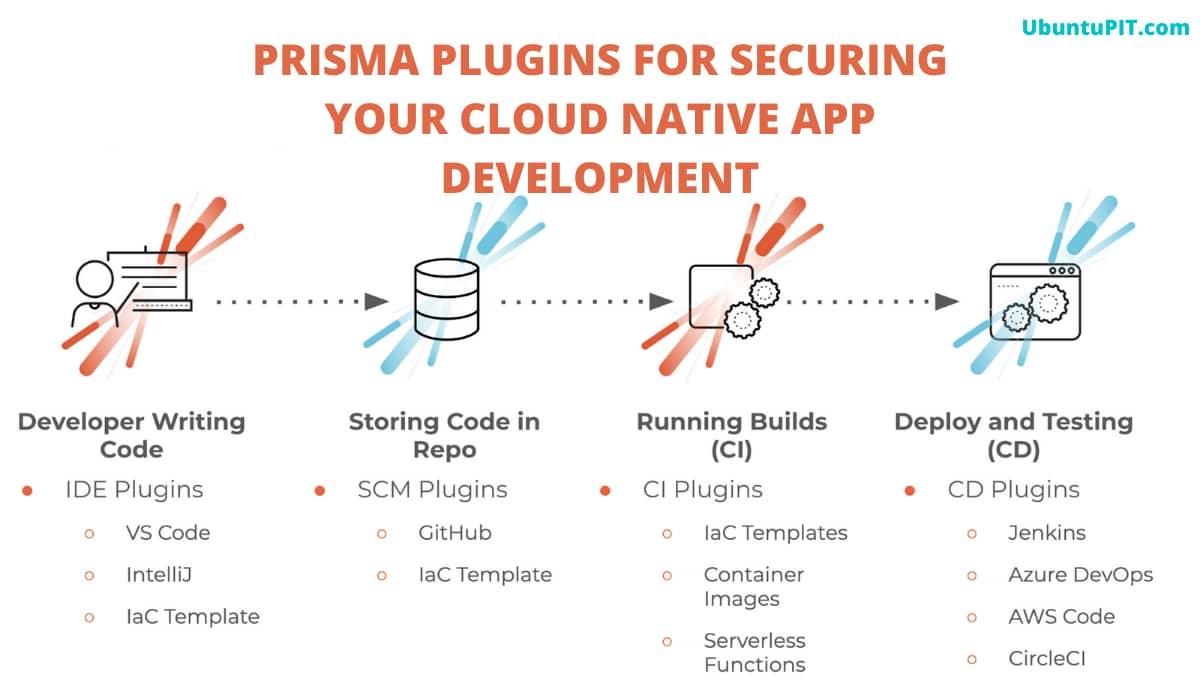 Prisma Plugins for Kubernetes