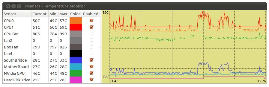 Psensor Sensor Monitor in Linux status