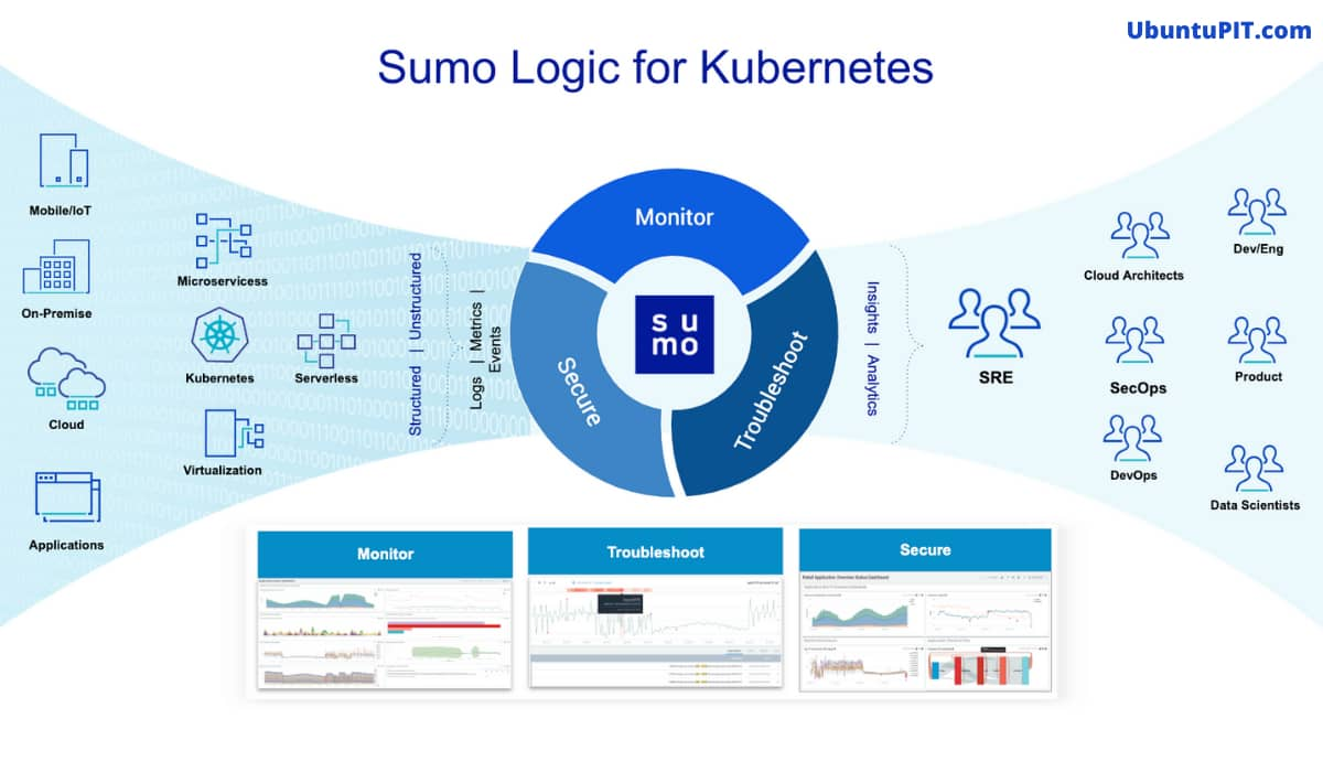Sumo logic Kubernetes tools