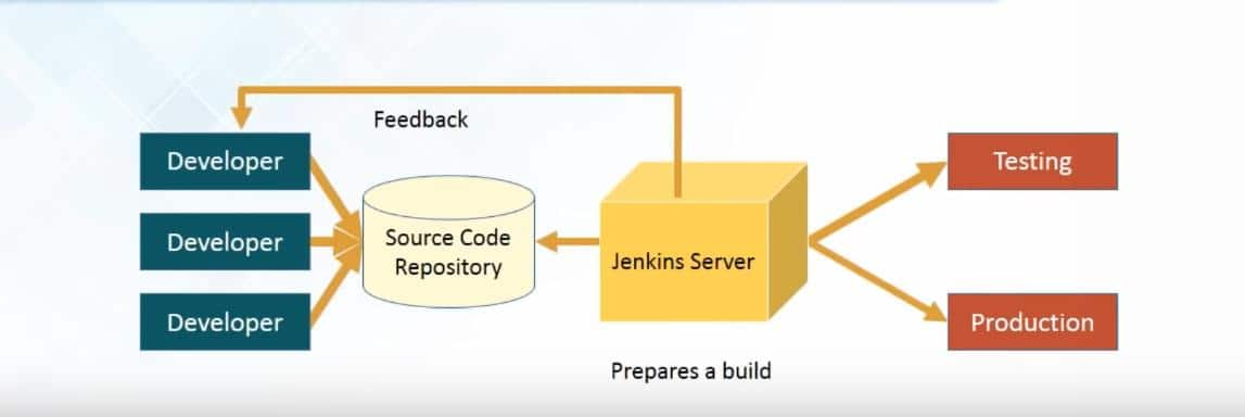 jenkins server diagram