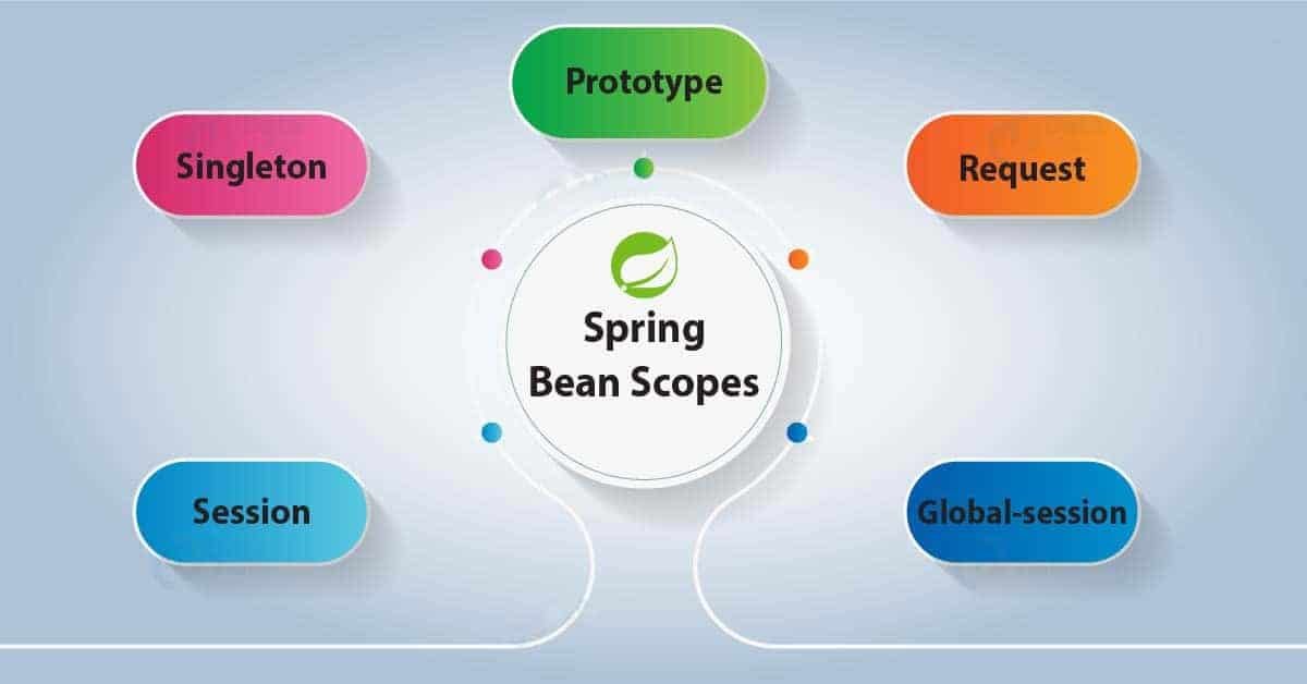 Java Spring Bean Scope