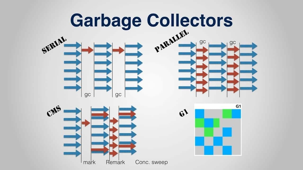 Garbage Collectors in Java