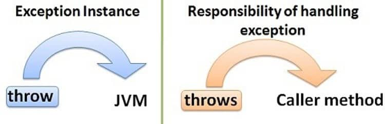 Differences between Java throw and throws