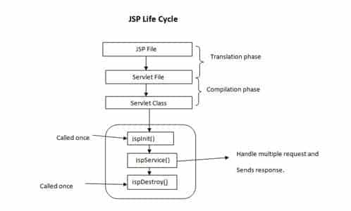 Life-cycle methods for JSP for Java servlet Interview questions