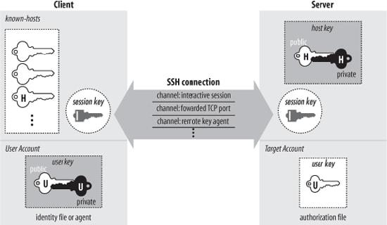 openssh server diagram