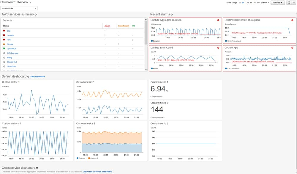 Amazon Cloudwatch Cloud Monitoring Services