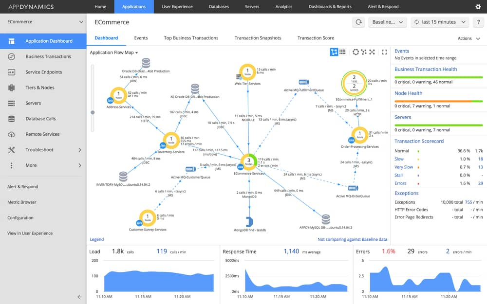 AppDynamics Cloud Monitoring Tools