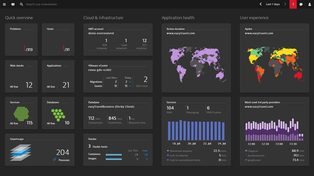 Dynatrace Cloud Monitoring Tools