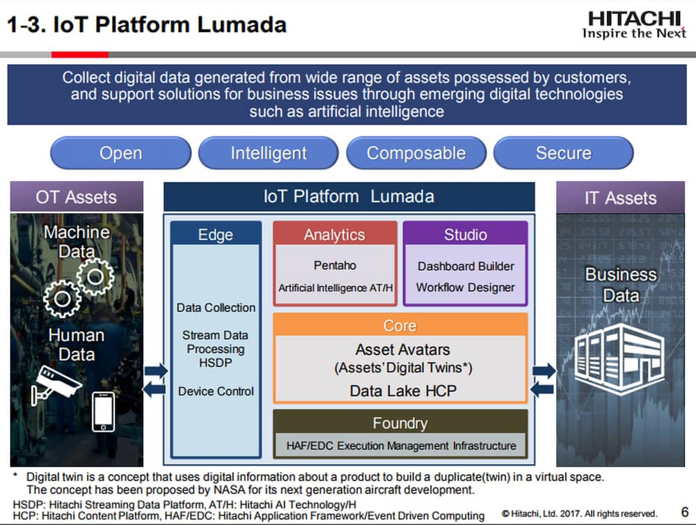 Hitachi Lumada IoT Analytics Software