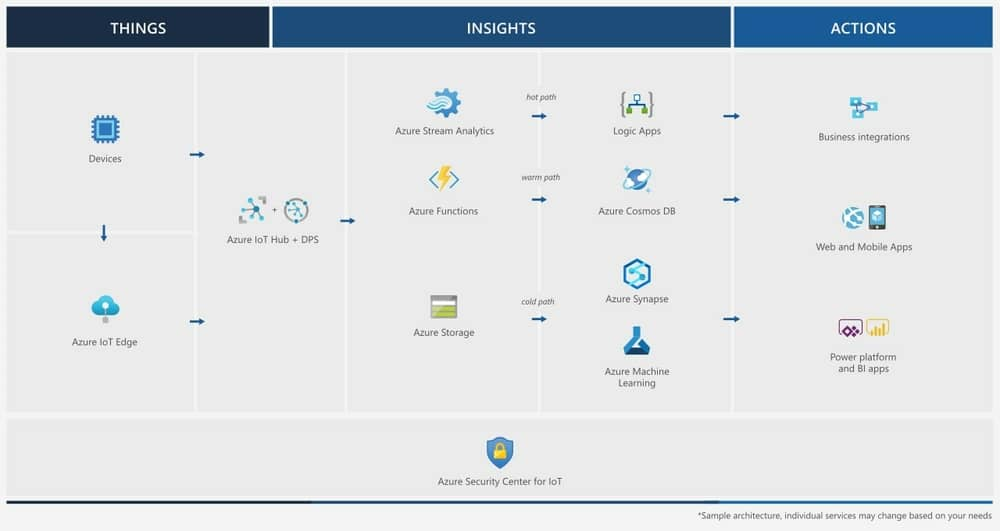 Microsoft Azure IoT Analytics Software