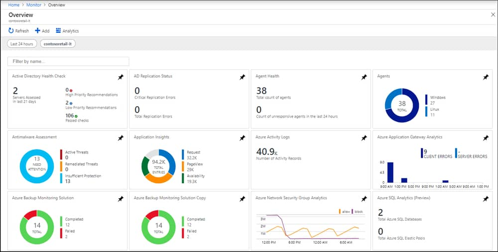 Microsoft Cloud Monitoring