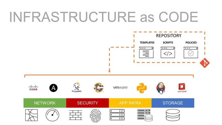 infrastructure_as_code-DevOps trends