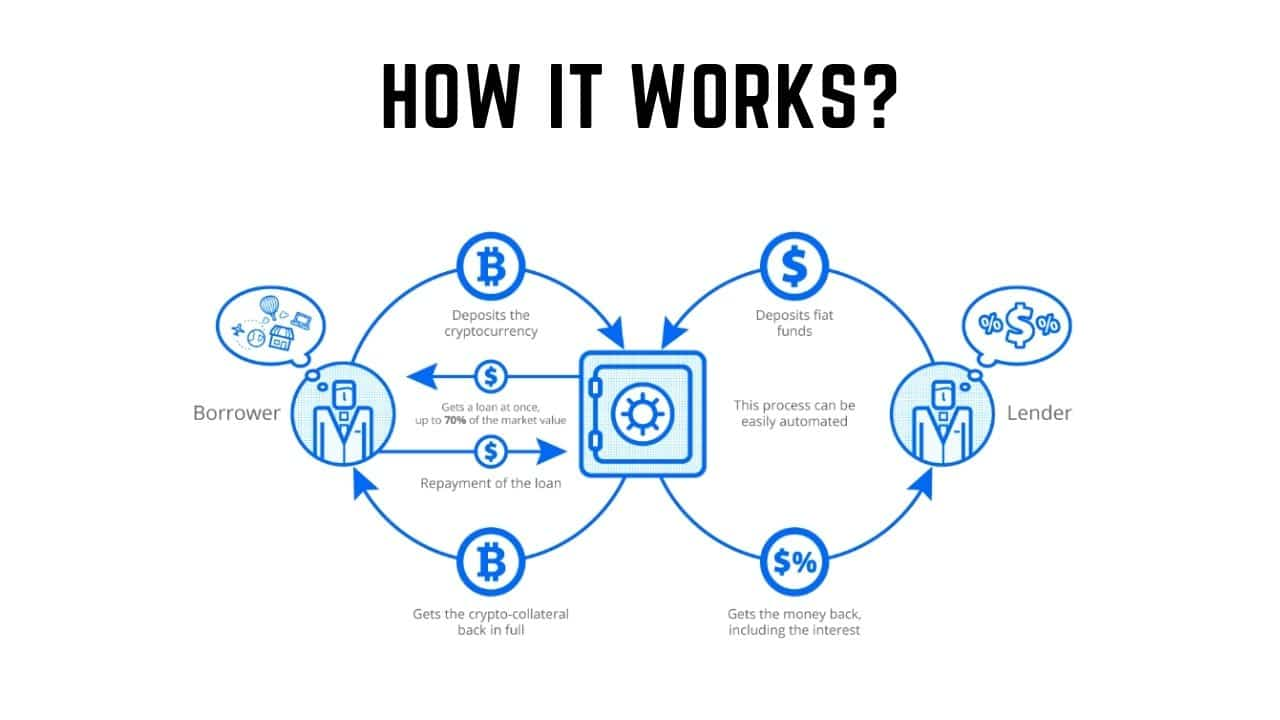 How A Crypto Interest Account Works